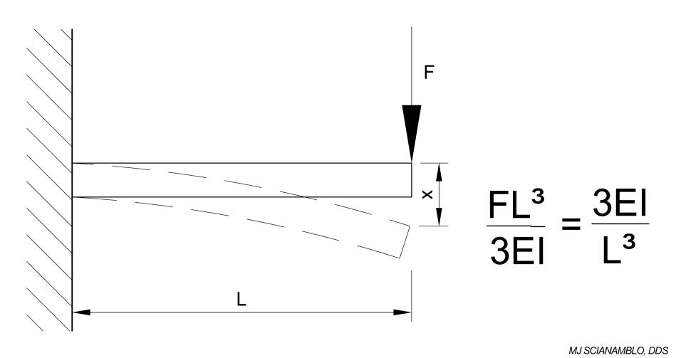 Figure 7B